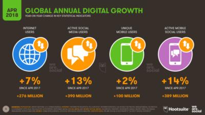 Infographie-croissance-des-réseaux-sociaux-Q2-2018-Digital4all-agence-web