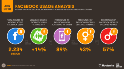 analyse-des-usagers-de-facebook-Q2-2018-Digital4all-agence-web