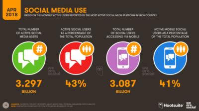 Infographie-utilisation-des-réseaux-sociaux-Q2-2018-Digital4all-agence web
